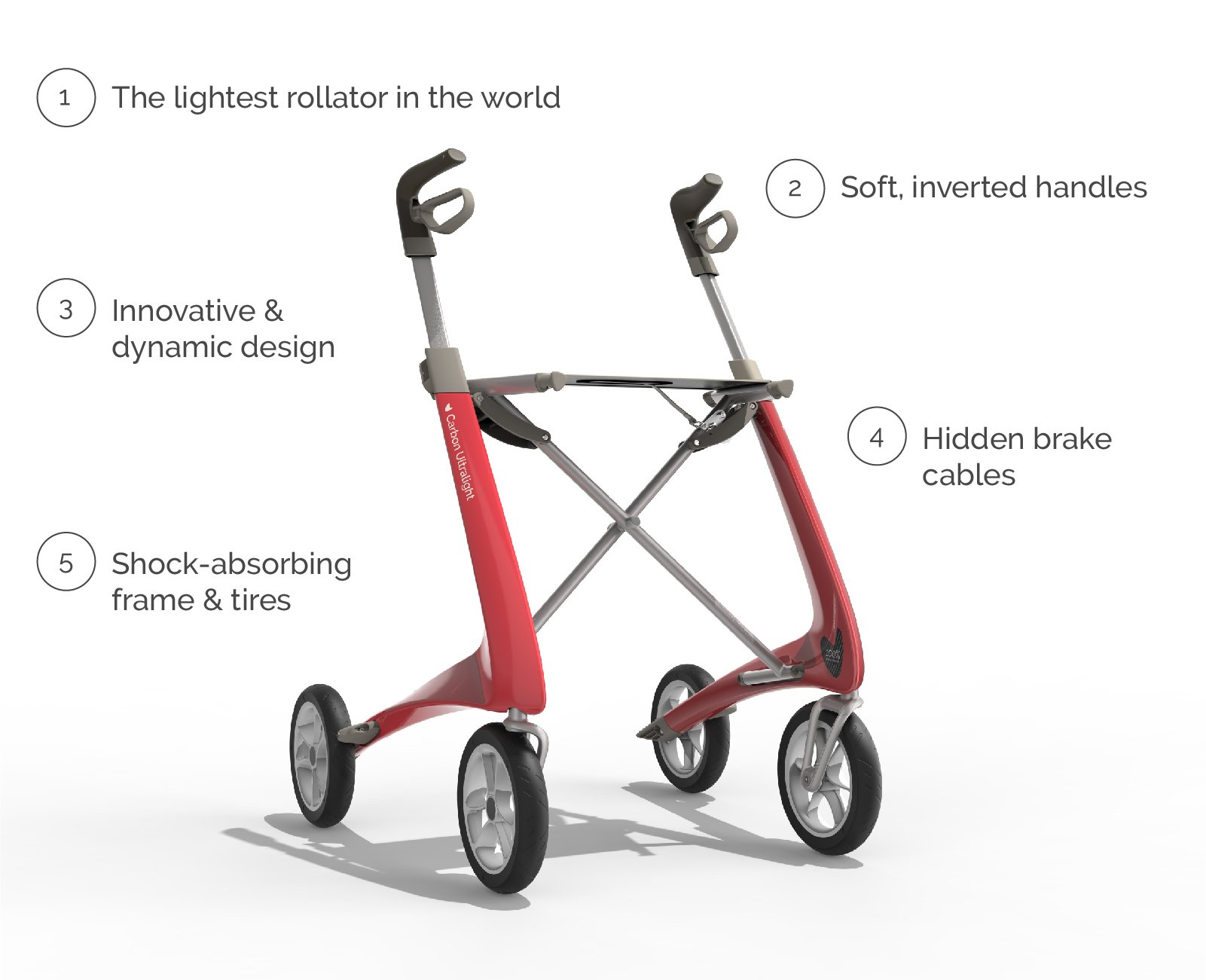 Carbon Ultralight Rollator with text about the 5 key product features